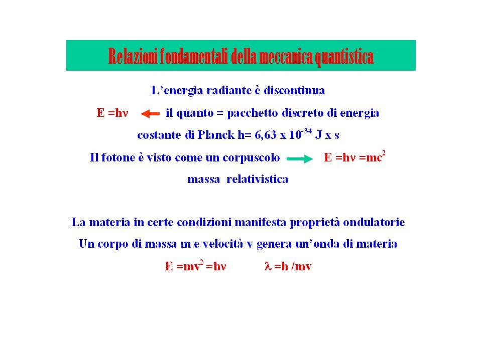 Relazioni fondamentali della meccanica quantistica