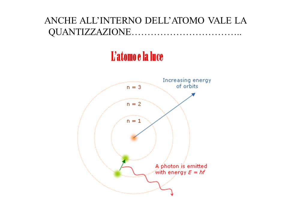Latomo e la luce ANCHE ALLINTERNO DELLATOMO VALE LA QUANTIZZAZIONE……………………………..