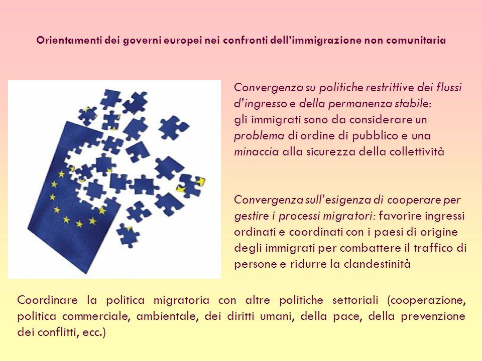 Convergenza su politiche restrittive dei flussi dingresso e della permanenza stabile: gli immigrati sono da considerare un problema di ordine di pubblico e una minaccia alla sicurezza della collettività Orientamenti dei governi europei nei confronti dellimmigrazione non comunitaria Convergenza sullesigenza di cooperare per gestire i processi migratori: favorire ingressi ordinati e coordinati con i paesi di origine degli immigrati per combattere il traffico di persone e ridurre la clandestinità Coordinare la politica migratoria con altre politiche settoriali (cooperazione, politica commerciale, ambientale, dei diritti umani, della pace, della prevenzione dei conflitti, ecc.)