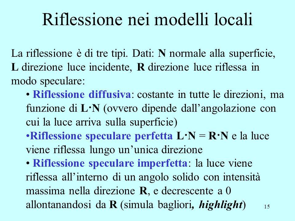 14 La geometria della riflessione nei modelli locali P punto campione sulla superficie N normale alla superficie in P V direzione da P a osservatore L