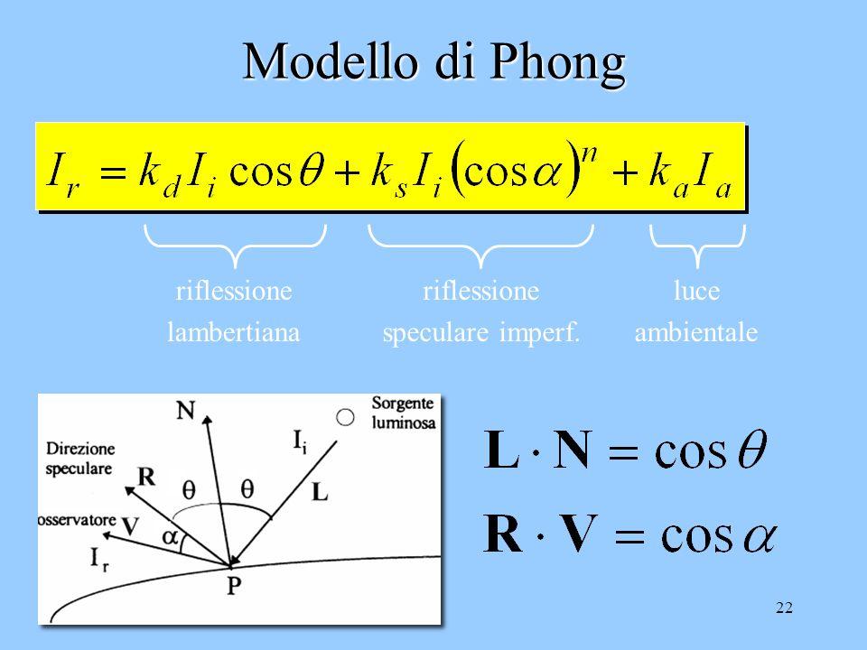 21 Modello di Phong (1975) Calcola anche la riflessione speculare imperfetta (bagliori) considerando la posizione dellosservatore La luce riflessa è d