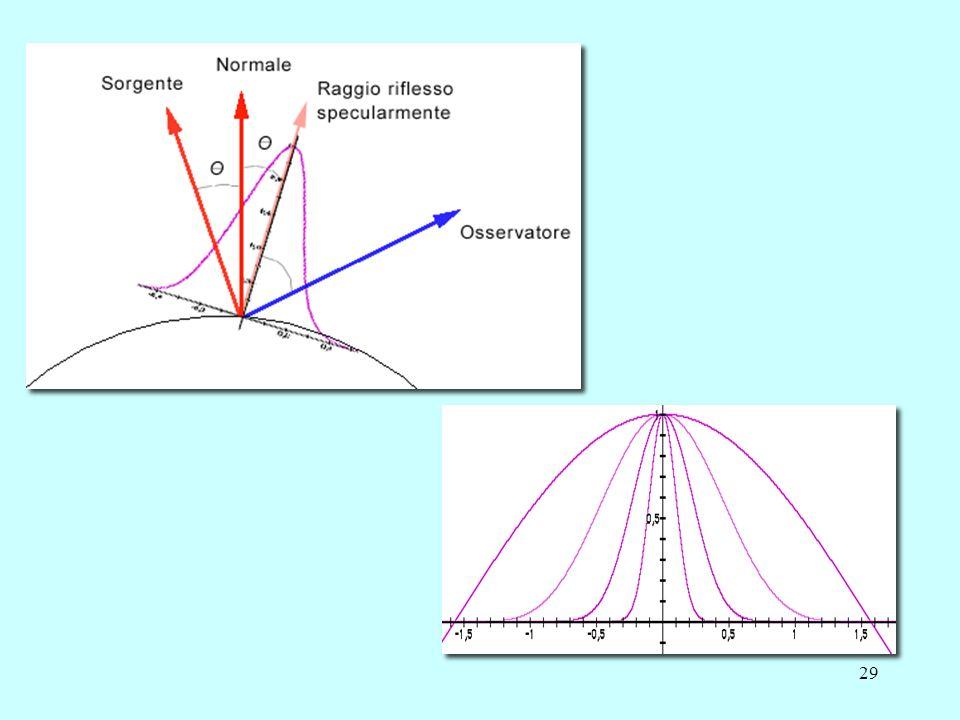 28 k s crescente n cresc. Modello di Phong: variazione di k s e n