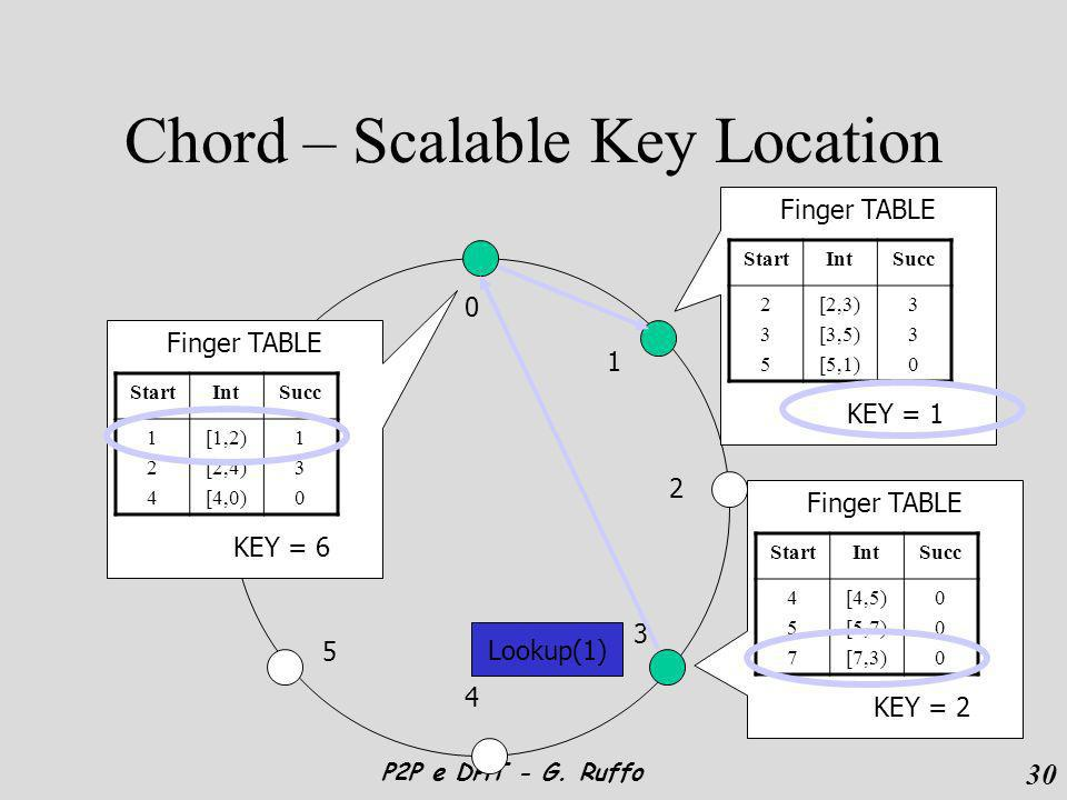 30 P2P e DHT - G. Ruffo Chord – Scalable Key Location 0 1 2 3 4 5 6 7 Finger TABLE StartIntSucc 124124 [1,2) [2,4) [4,0) 130130 KEY = 6 Finger TABLE S