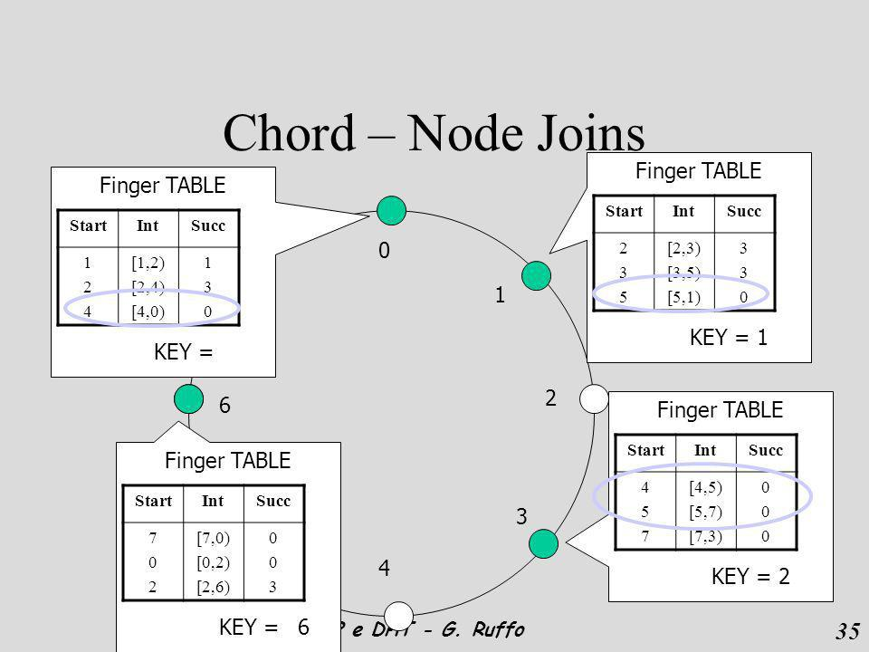 35 P2P e DHT - G. Ruffo 0 1 2 3 4 5 6 7 Chord – Node Joins Finger TABLE StartIntSucc 124124 [1,2) [2,4) [4,0) 130130 KEY = 6 Finger TABLE StartIntSucc