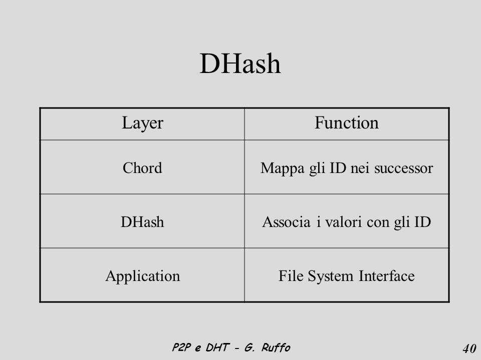 40 P2P e DHT - G. Ruffo DHash LayerFunction ChordMappa gli ID nei successor DHashAssocia i valori con gli ID ApplicationFile System Interface