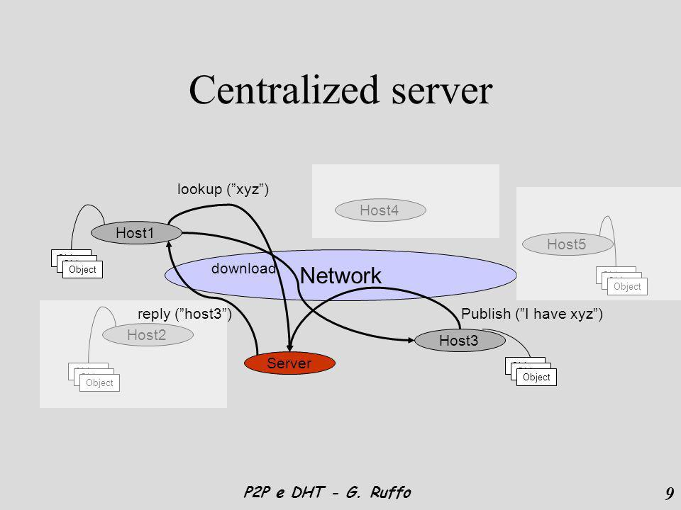 9 P2P e DHT - G. Ruffo Centralized server Network Host1 Host2 Host4 Host3 Host5 Object Server Publish (I have xyz) lookup (xyz) reply (host3) download