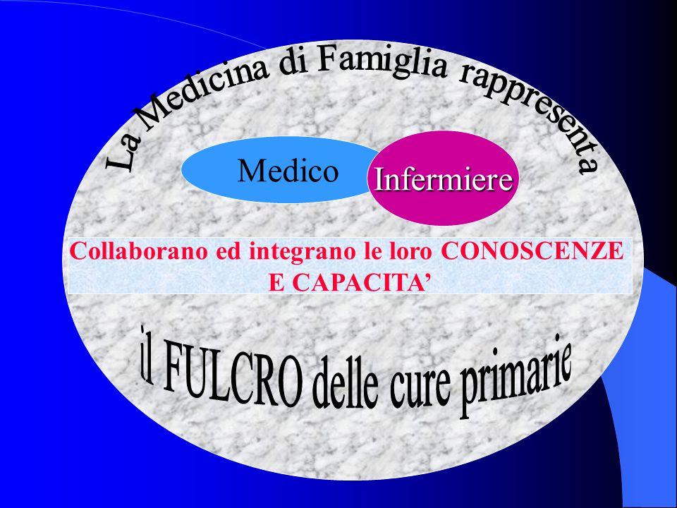 Medico Infermiere Collaborano ed integrano le loro CONOSCENZE E CAPACITA