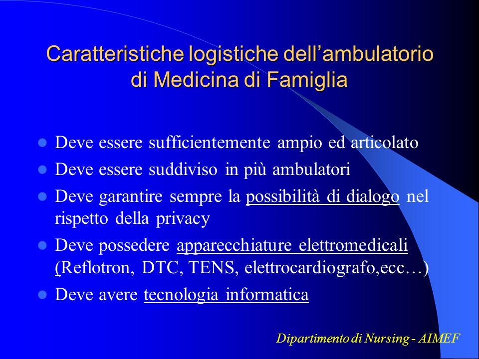 Caratteristiche logistiche dellambulatorio di Medicina di Famiglia Deve essere sufficientemente ampio ed articolato Deve essere suddiviso in più ambul