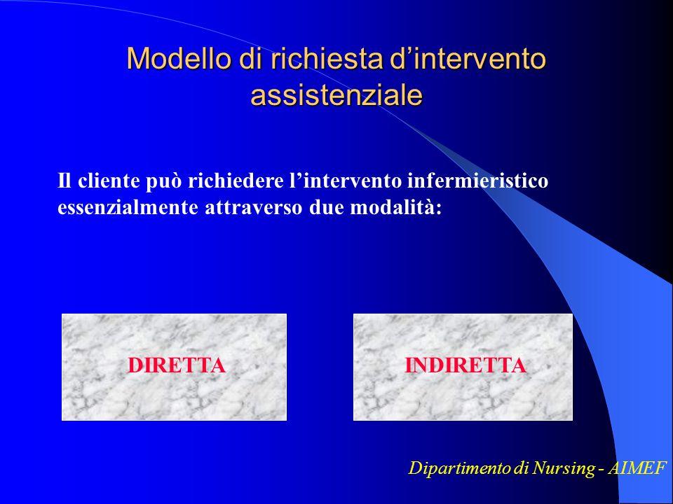 Modello di richiesta dintervento assistenziale Dipartimento di Nursing - AIMEF Il cliente può richiedere lintervento infermieristico essenzialmente at