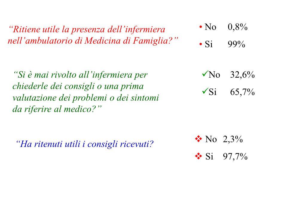 Classi Ritiene utile la presenza dellinfermiera nellambulatorio di Medicina di Famiglia? No0,8% Si99% Si è mai rivolto allinfermiera per chiederle dei