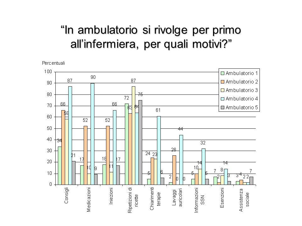 In ambulatorio si rivolge per primo allinfermiera, per quali motivi?