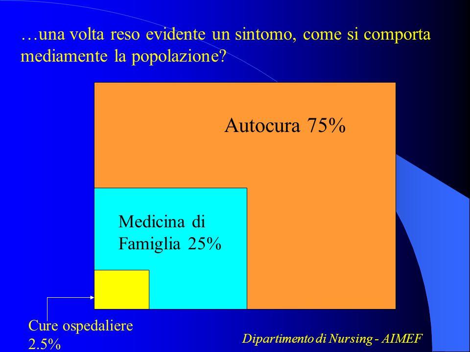 Autocura 75% Medicina di Famiglia 25% Cure ospedaliere 2.5% …una volta reso evidente un sintomo, come si comporta mediamente la popolazione? Dipartime
