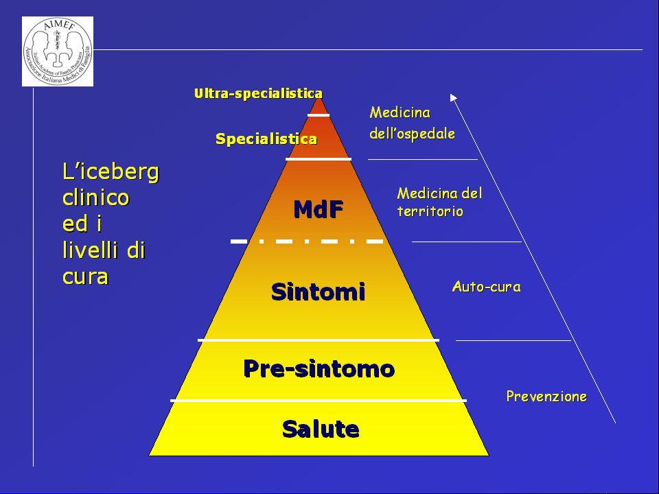 Aree prioritarie e principi dintervento per la Medicina di Famiglia Assistenza extraospedaliera ai malati gravi o multiproblematici.