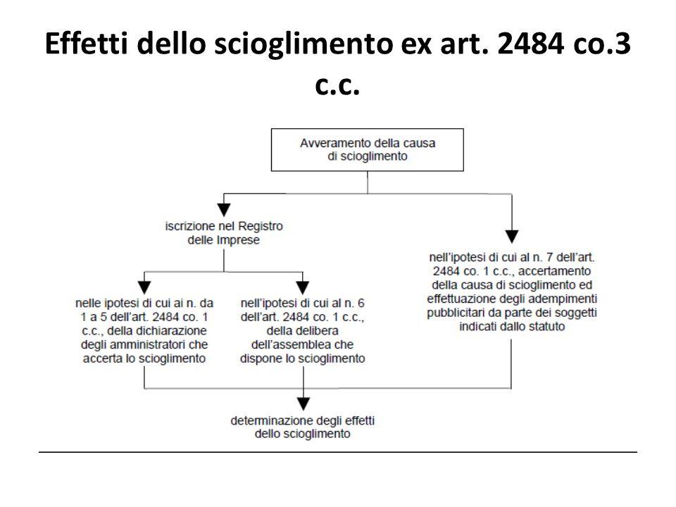 Obblighi e poteri degli amministratori artt. 2485 - 2486 c.c.
