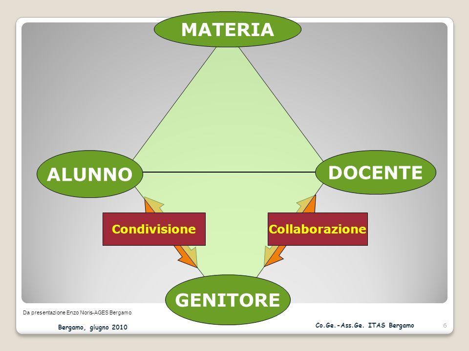 MATERIA ALUNNO DOCENTE GENITORE CollaborazioneCondivisione Da presentazione Enzo Noris-AGES Bergamo Bergamo, giugno 2010 6 Co.Ge.-Ass.Ge.