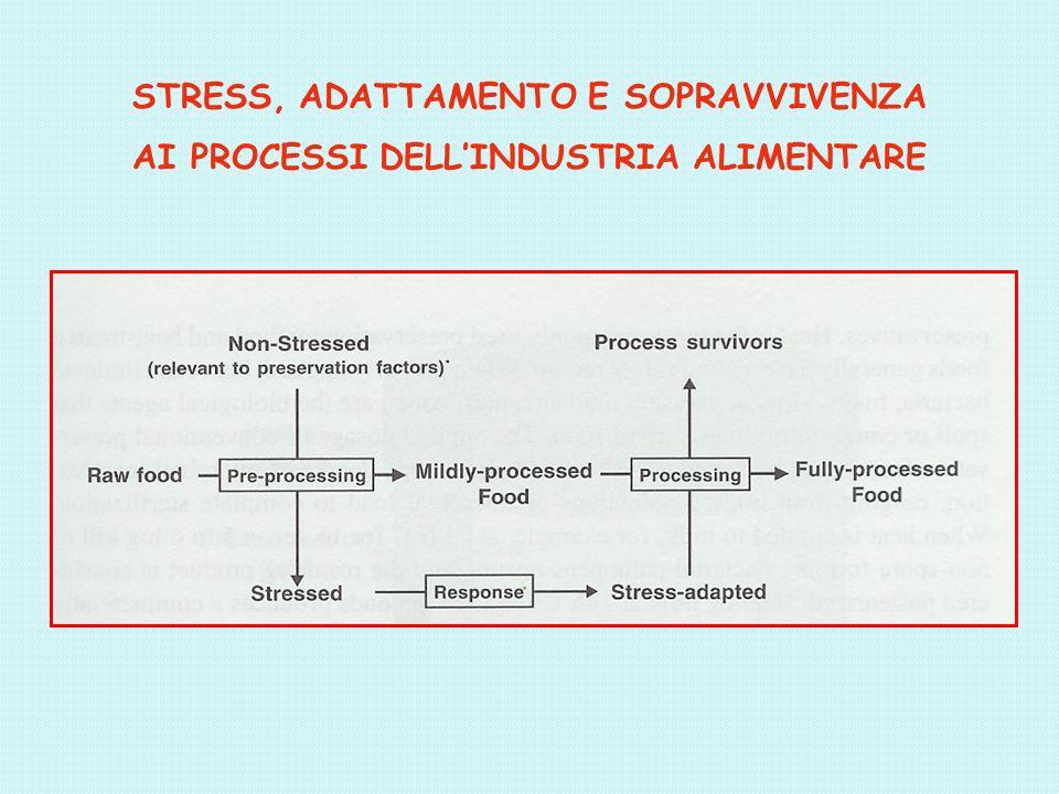 STRESS, ADATTAMENTO E SOPRAVVIVENZA AI PROCESSI DELLINDUSTRIA ALIMENTARE