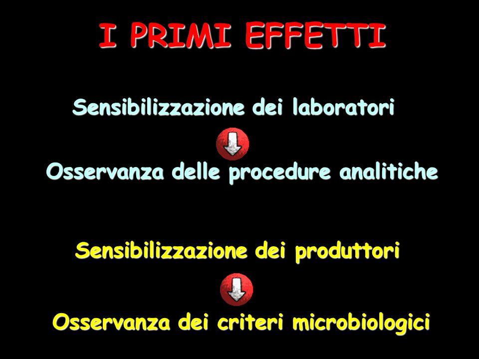 I PRIMI EFFETTI Sensibilizzazione dei laboratori Osservanza delle procedure analitiche Sensibilizzazione dei produttori Osservanza dei criteri microbiologici