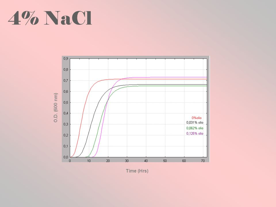 4% NaCl O.D. (600 nm) Time (Hrs)