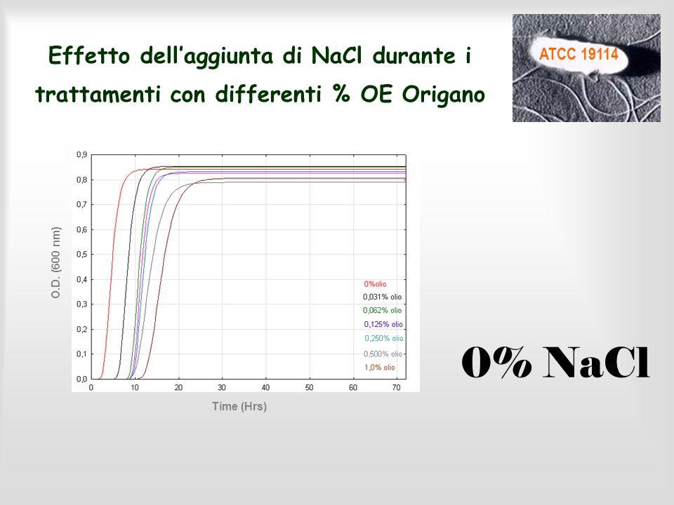Effetto dellaggiunta di NaCl durante i trattamenti con differenti % OE Origano Time (Hrs) O.D.