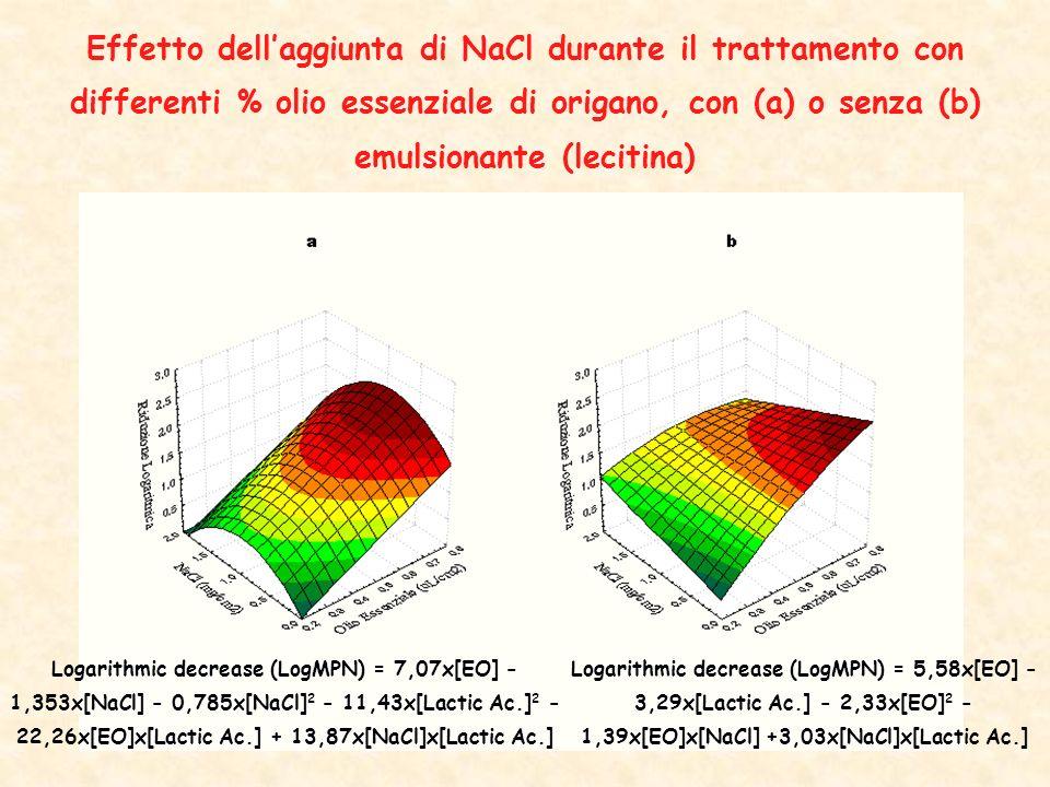 Effetto dellaggiunta di NaCl durante il trattamento con differenti % olio essenziale di origano, con (a) o senza (b) emulsionante (lecitina) Logarithmic decrease (LogMPN) = 7,07x[EO] - 1,353x[NaCl] - 0,785x[NaCl] 2 - 11,43x[Lactic Ac.] 2 - 22,26x[EO]x[Lactic Ac.] + 13,87x[NaCl]x[Lactic Ac.] Logarithmic decrease (LogMPN) = 5,58x[EO] - 3,29x[Lactic Ac.] - 2,33x[EO] 2 - 1,39x[EO]x[NaCl] +3,03x[NaCl]x[Lactic Ac.]
