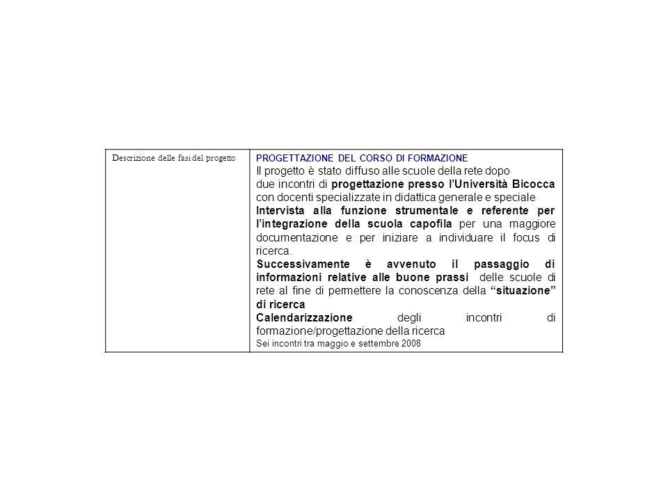 Descrizione delle fasi del progetto PROGETTAZIONE DEL CORSO DI FORMAZIONE Il progetto è stato diffuso alle scuole della rete dopo due incontri di prog