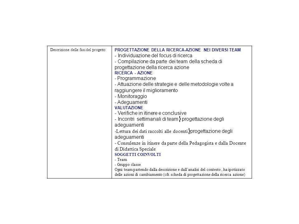 Descrizione delle fasi del progetto PROGETTAZIONE DELLA RICERCA-AZIONE NEI DIVERSI TEAM - Individuazione del focus di ricerca - Compilazione da parte