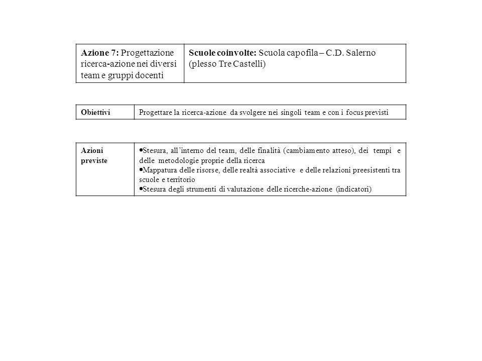Azione 7: Progettazione ricerca-azione nei diversi team e gruppi docenti Scuole coinvolte: Scuola capofila – C.D. Salerno (plesso Tre Castelli) Obiett