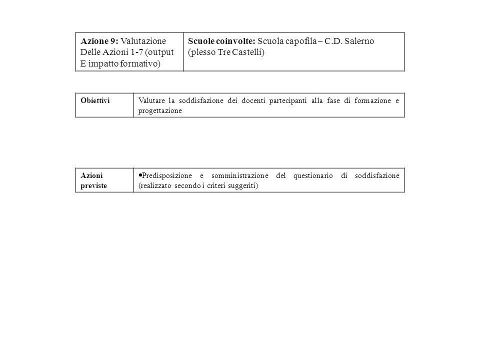 Azione 9: Valutazione Delle Azioni 1-7 (output E impatto formativo) Scuole coinvolte: Scuola capofila – C.D. Salerno (plesso Tre Castelli) ObiettiviVa