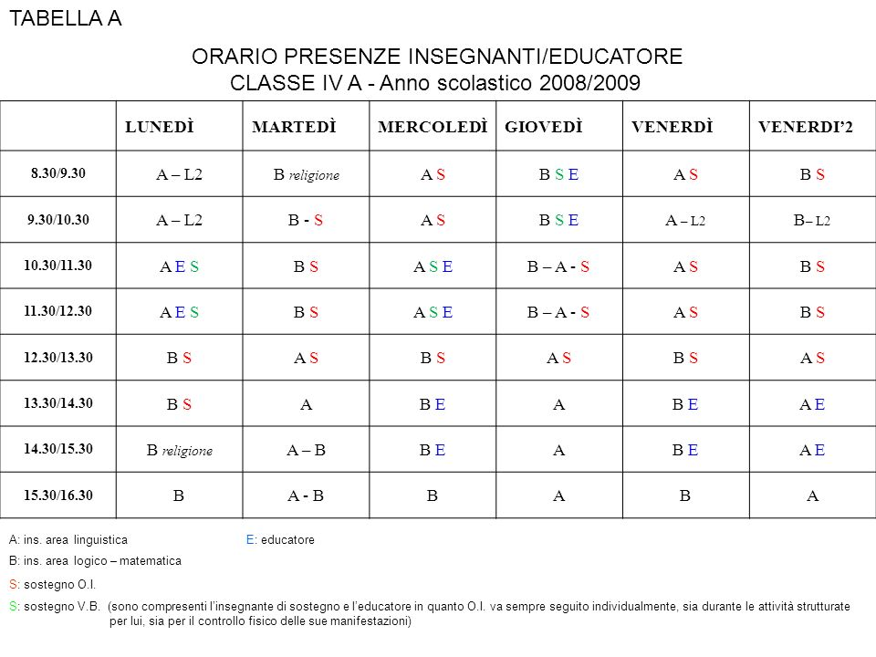 TABELLA A ORARIO PRESENZE INSEGNANTI/EDUCATORE CLASSE IV A - Anno scolastico 2008/2009 LUNEDÌMARTEDÌMERCOLEDÌGIOVEDÌVENERDÌVENERDI2 8.30/9.30 A – L2B