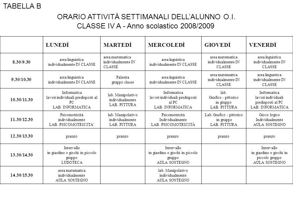 TABELLA B ORARIO ATTIVITÀ SETTIMANALI DELLALUNNO O.I. CLASSE IV A - Anno scolastico 2008/2009 LUNEDÌMARTEDÌMERCOLEDÌGIOVEDÌVENERDÌ 8.30/9.30 area ling