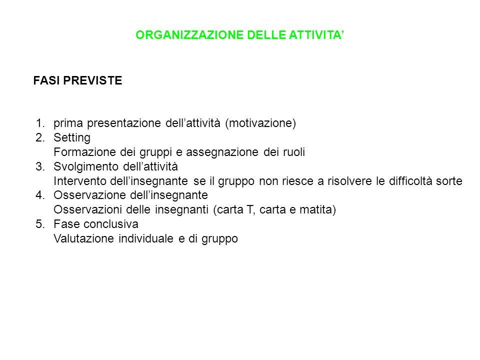 ORGANIZZAZIONE DELLE ATTIVITA FASI PREVISTE 1.prima presentazione dellattività (motivazione) 2.Setting Formazione dei gruppi e assegnazione dei ruoli