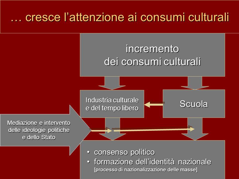 … cresce lattenzione ai consumi culturali Scuola Industria culturale e del tempo libero consenso politicoconsenso politico formazione dellidentità naz