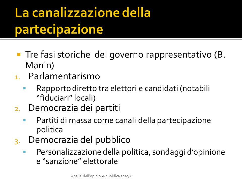 Tre fasi storiche del governo rappresentativo (B. Manin) 1. Parlamentarismo Rapporto diretto tra elettori e candidati (notabili fiduciari locali) 2. D