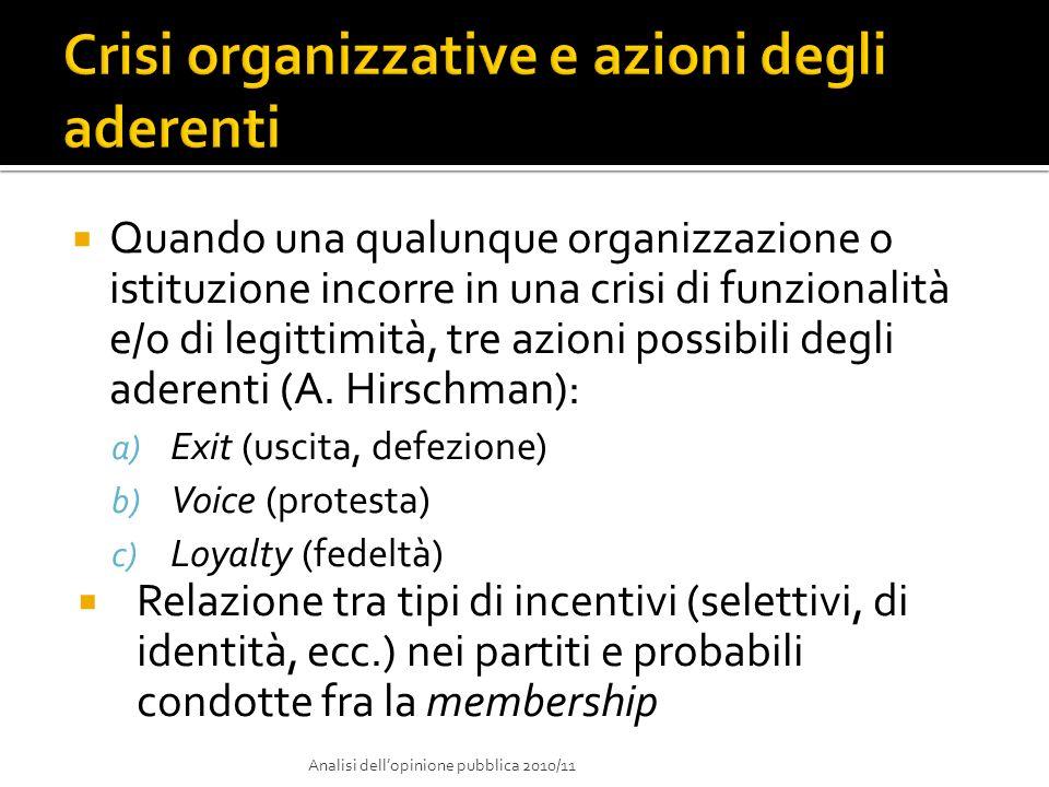 Quando una qualunque organizzazione o istituzione incorre in una crisi di funzionalità e/o di legittimità, tre azioni possibili degli aderenti (A. Hir