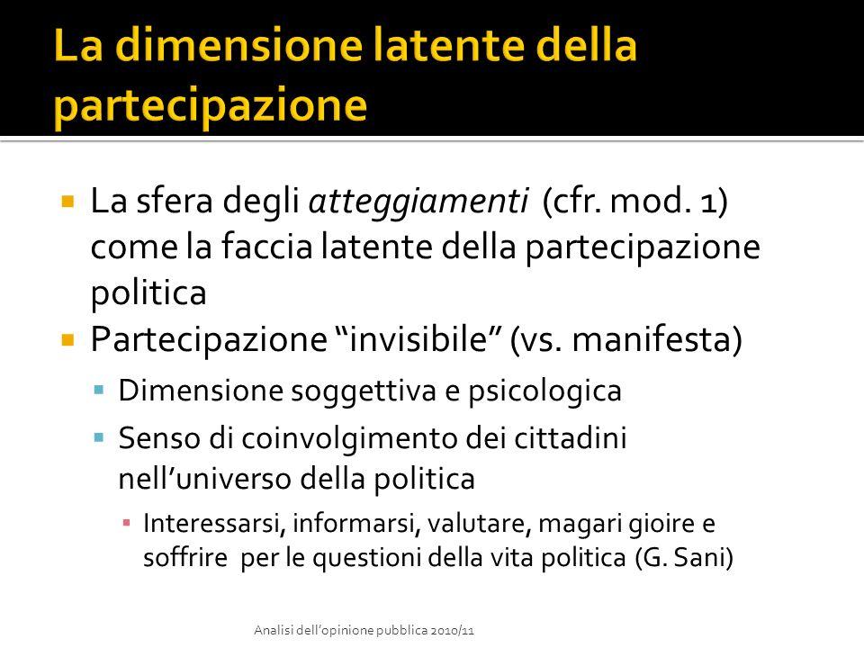 La sfera degli atteggiamenti (cfr. mod. 1) come la faccia latente della partecipazione politica Partecipazione invisibile (vs. manifesta) Dimensione s