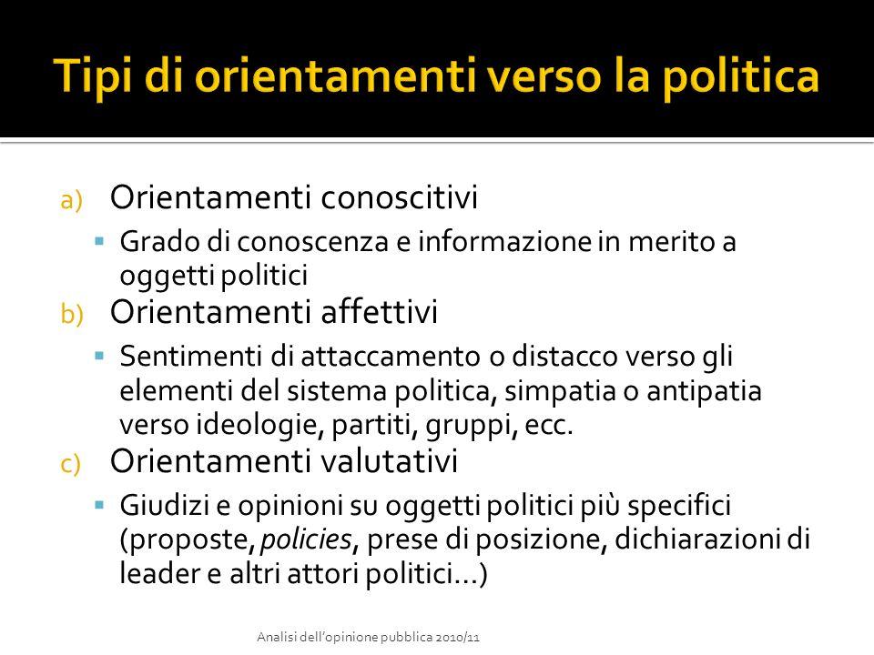a) Orientamenti conoscitivi Grado di conoscenza e informazione in merito a oggetti politici b) Orientamenti affettivi Sentimenti di attaccamento o dis