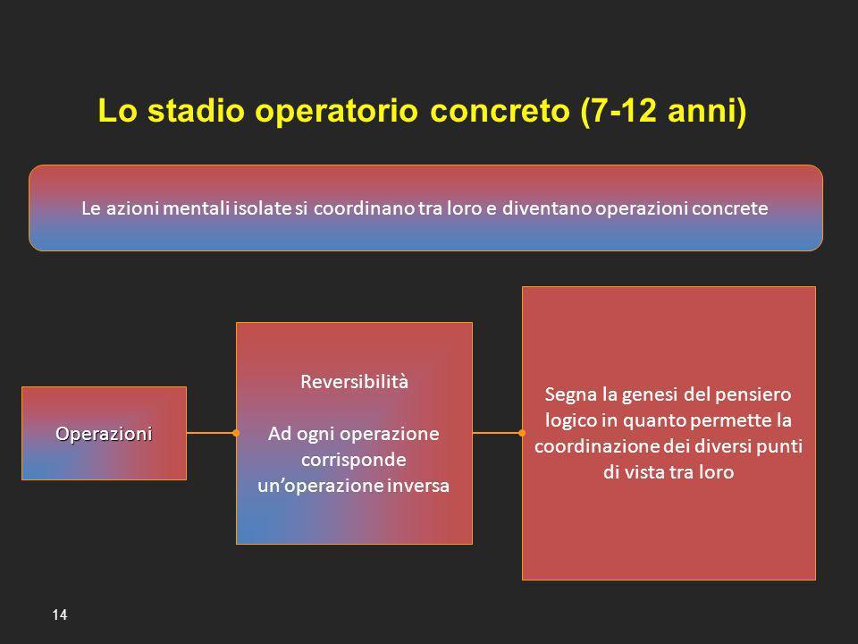 14 Operazioni Le azioni mentali isolate si coordinano tra loro e diventano operazioni concrete Reversibilità Ad ogni operazione corrisponde unoperazio