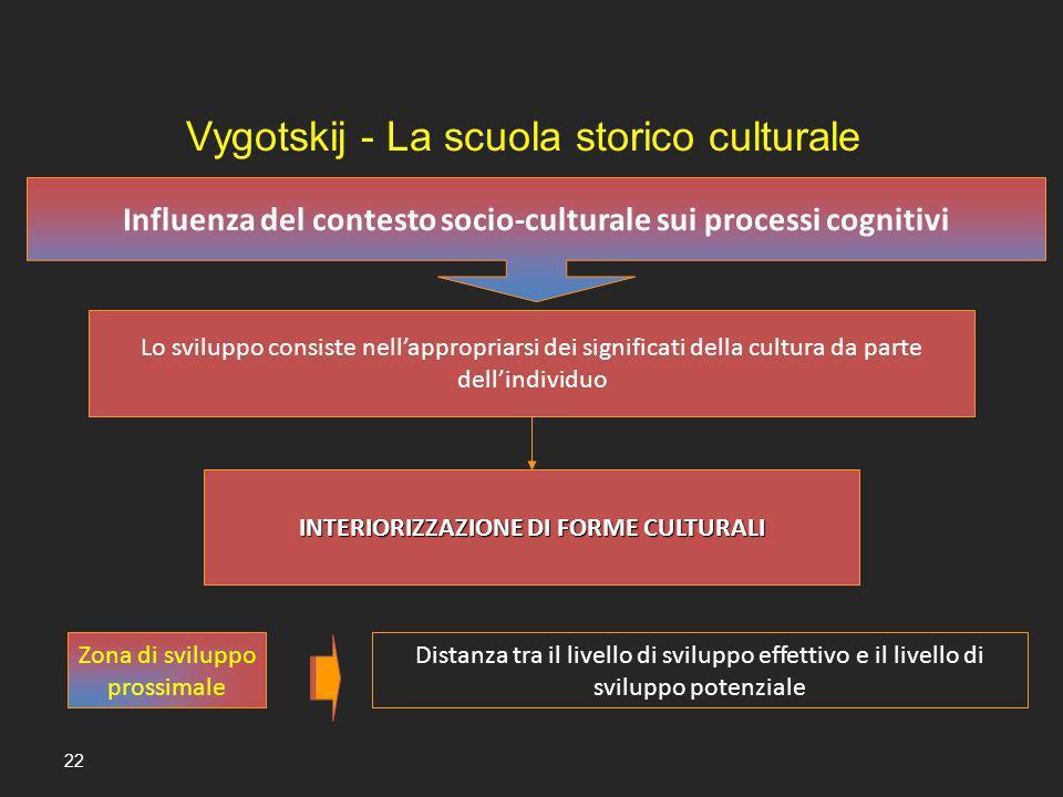 22 Influenza del contesto socio-culturale sui processi cognitivi Lo sviluppo consiste nellappropriarsi dei significati della cultura da parte dellindi