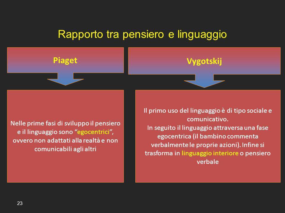 23 Piaget Vygotskij Nelle prime fasi di sviluppo il pensiero e il linguaggio sono egocentrici, ovvero non adattati alla realtà e non comunicabili agli