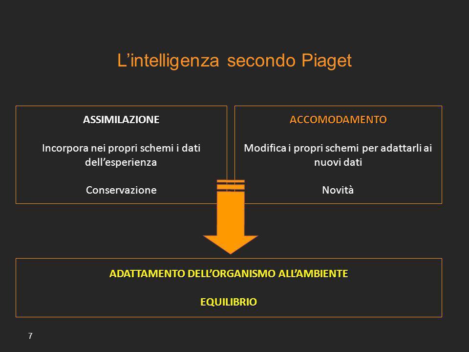 7 ASSIMILAZIONE Incorpora nei propri schemi i dati dellesperienza Conservazione ADATTAMENTO DELLORGANISMO ALLAMBIENTE EQUILIBRIO ACCOMODAMENTO Modific