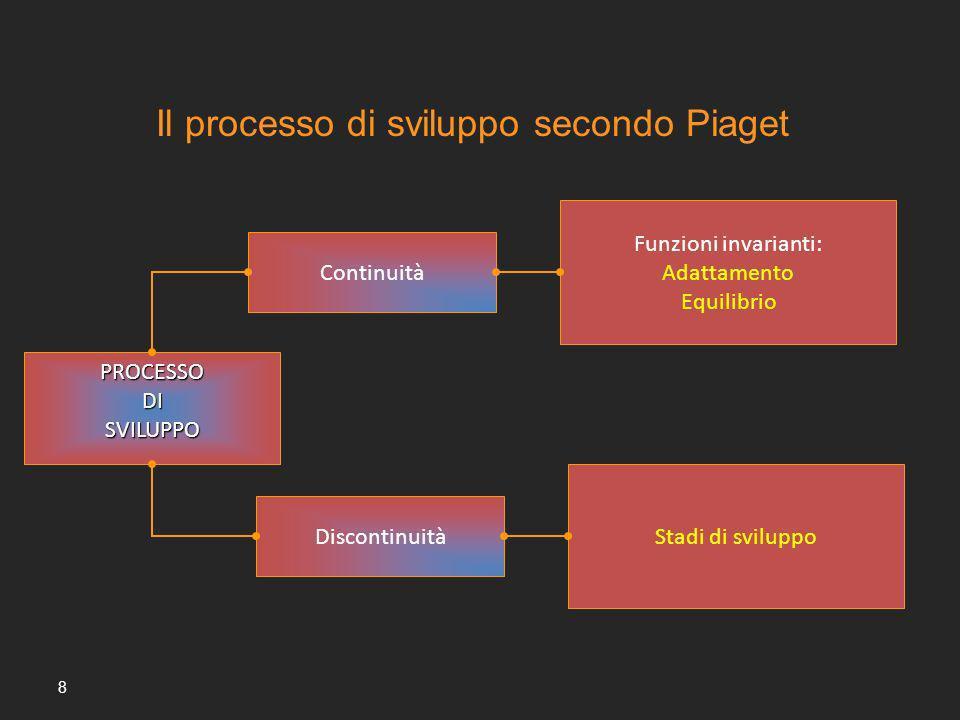 8 Continuità Funzioni invarianti: Adattamento Equilibrio PROCESSODISVILUPPO Discontinuità Stadi di sviluppo Il processo di sviluppo secondo Piaget