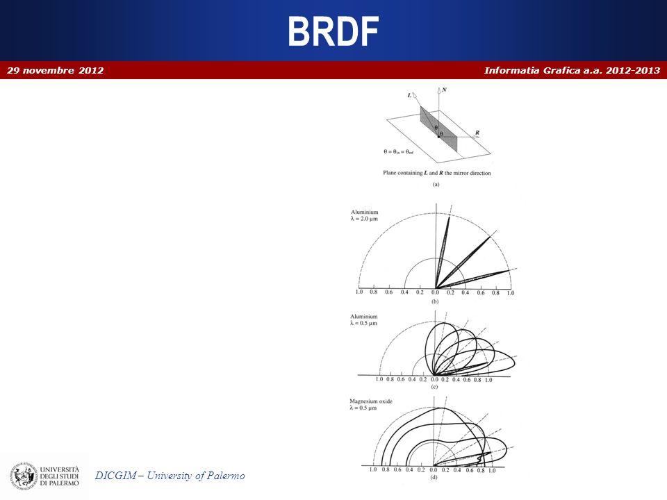 Informatia Grafica a.a. 2012-2013 DICGIM – University of Palermo BRDF 29 novembre 2012
