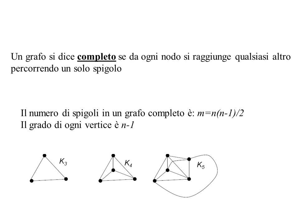 Un grafo si dice completo se da ogni nodo si raggiunge qualsiasi altro percorrendo un solo spigolo Il numero di spigoli in un grafo completo è: m=n(n-