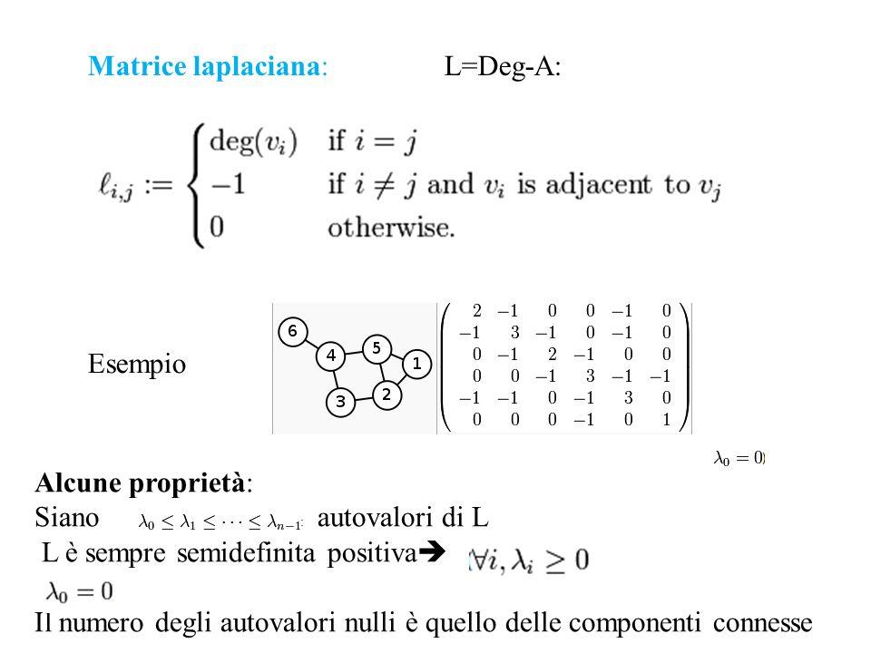 Matrice laplaciana: L=Deg-A: Esempio Alcune proprietà: Sianog autovalori di L L è sempre semidefinita positiva Il numero degli autovalori nulli è quel