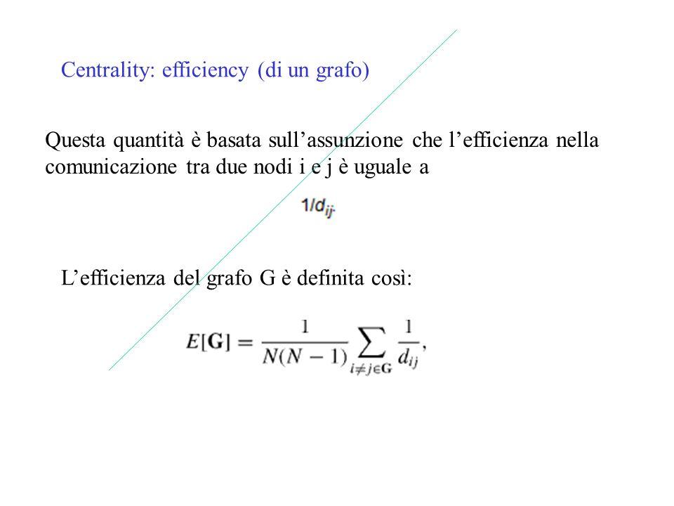Lefficienza del grafo G è definita così: Questa quantità è basata sullassunzione che lefficienza nella comunicazione tra due nodi i e j è uguale a Cen