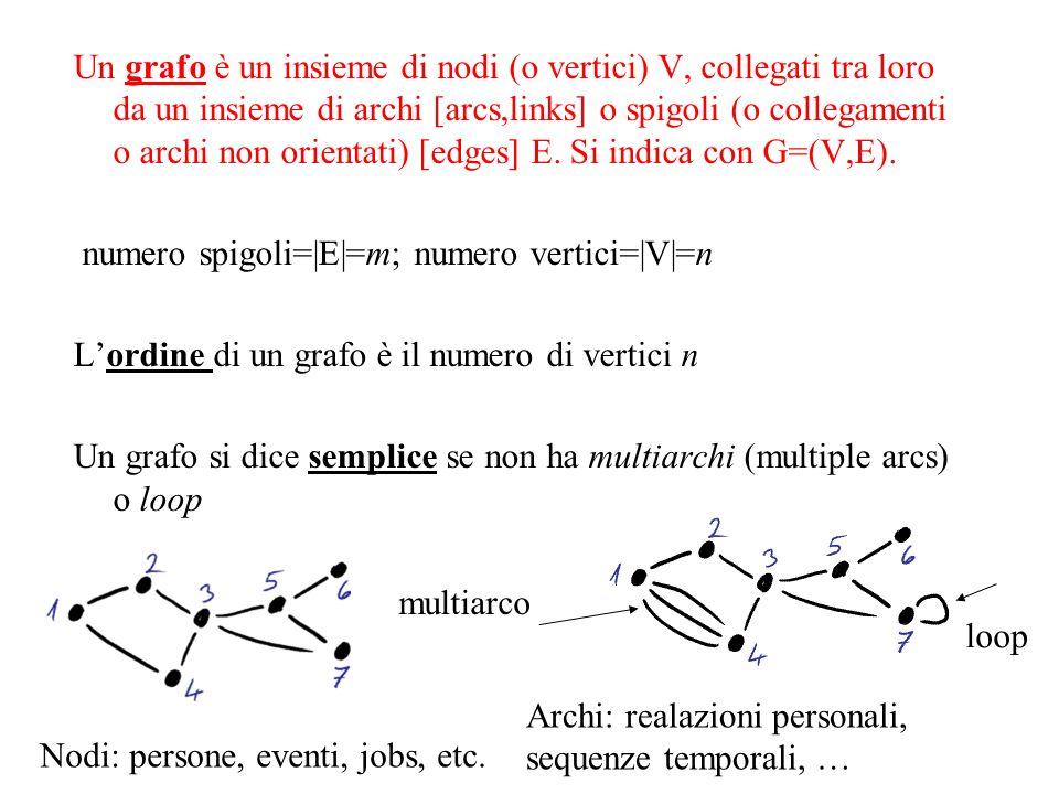 Un grafo è un insieme di nodi (o vertici) V, collegati tra loro da un insieme di archi [arcs,links] o spigoli (o collegamenti o archi non orientati) [