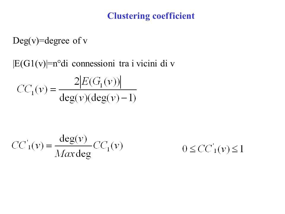 Deg(v)=degree of v |E(G1(v)|=n°di connessioni tra i vicini di v