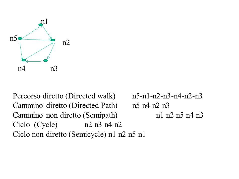 Matrice laplaciana: L=Deg-A: Esempio Alcune proprietà: Sianog autovalori di L L è sempre semidefinita positiva Il numero degli autovalori nulli è quello delle componenti connesse