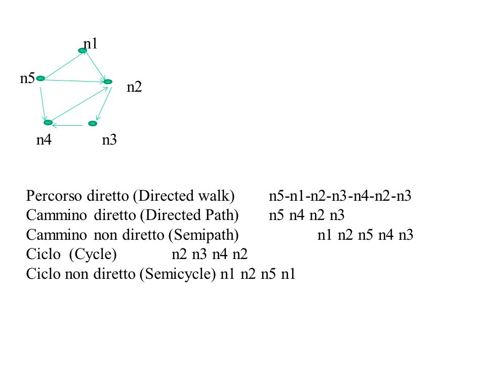 n5 n1 n2 n3n4 Percorso diretto (Directed walk) n5-n1-n2-n3-n4-n2-n3 Cammino diretto (Directed Path) n5 n4 n2 n3 Cammino non diretto (Semipath) n1 n2 n