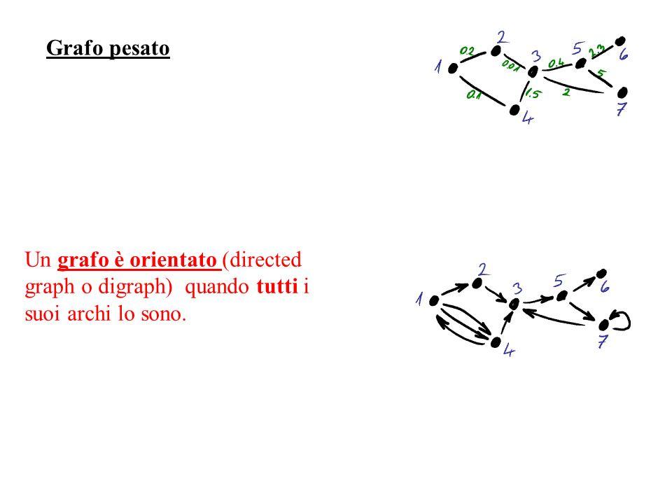 Un albero è un grafo connesso senza cicli Un albero è un grafo tale che |n-m|=1 La struttura ad albero di un grafo permette di raggiungere tutti i nodi con il minimo numero di archi Albero di Ricoprimento Minimo =minimum spanning tree (mst) Un insieme di alberi disgiunti è una foresta